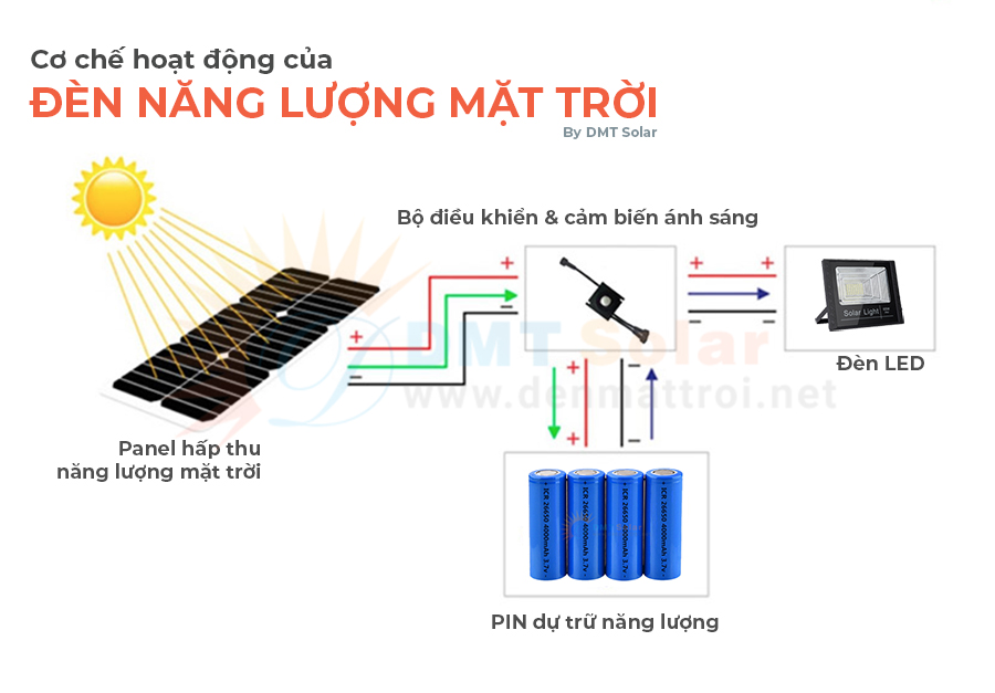 Cơ chế hoạt động của đèn năng lượng mặt trời